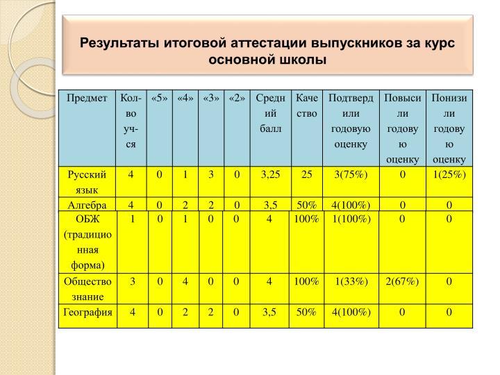 Результаты итоговой аттестации выпускников за курс основной школы