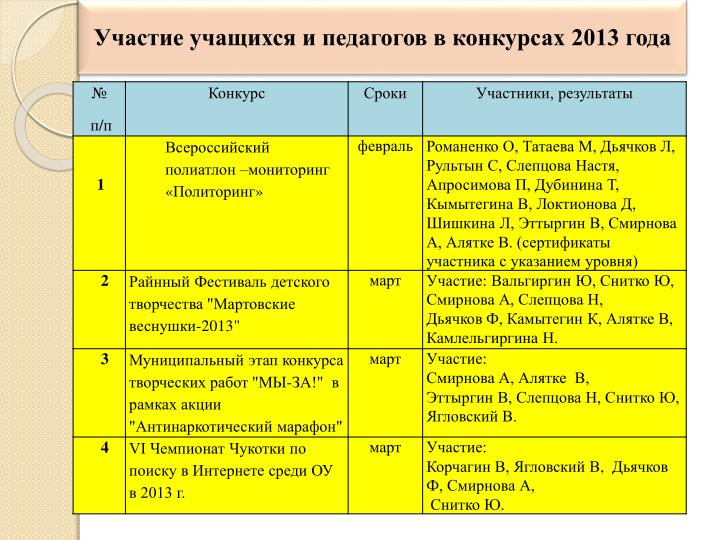 Участие учащихся и педагогов в конкурсах 2013 года