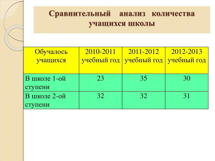 Сравнительный    анализ   количества учащихся школы