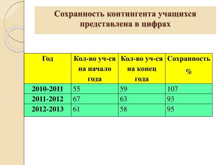 Сохранность контингента учащихся представлена в цифрах