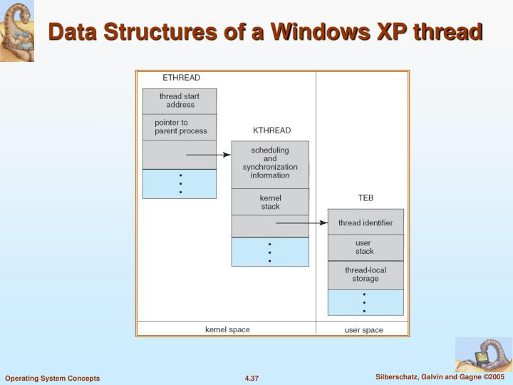 Data Structures of a Windows XP thread
