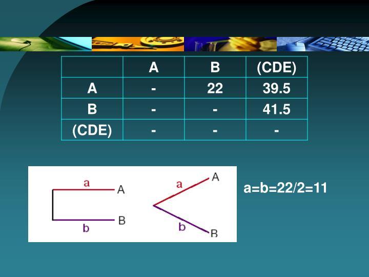a=b=22/2=11