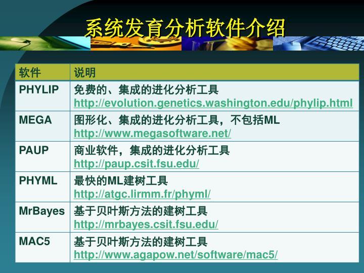 系统发育分析软件介绍