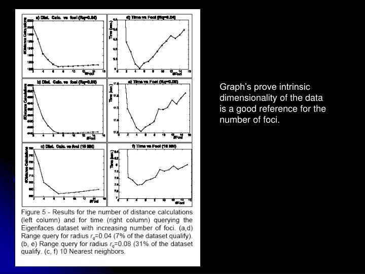 Graph's prove intrinsic  dimensionality of the data is a good reference for the number of foci.