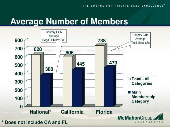 Average Number of Members