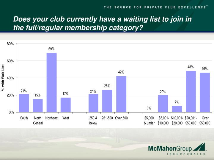 Does your club currently have a waiting list to join in the full/regular membership category?