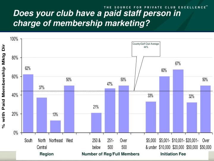 Does your club have a paid staff person in charge of membership marketing?