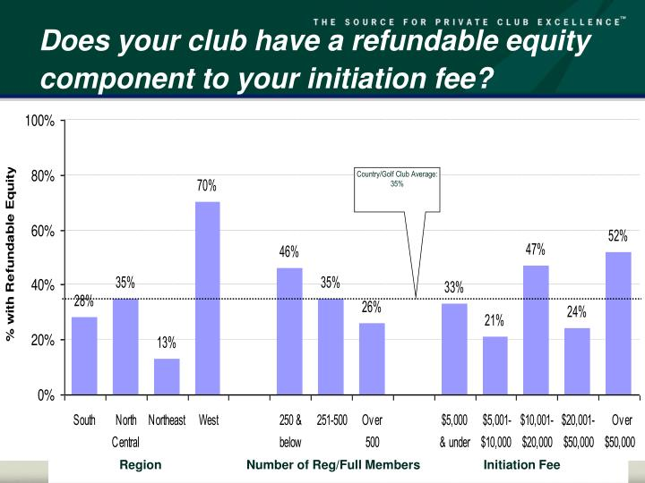 Does your club have a refundable equity component to your initiation fee?