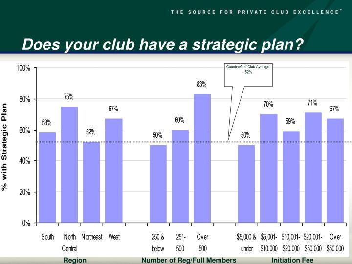 Country/Golf Club Average:  52%