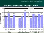 does your club have a strategic plan