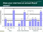 does your club have an annual board retreat