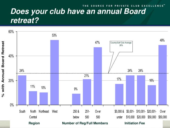 Does your club have an annual Board retreat?