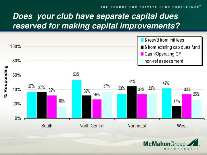 Does  your club have separate capital dues reserved for making capital improvements?