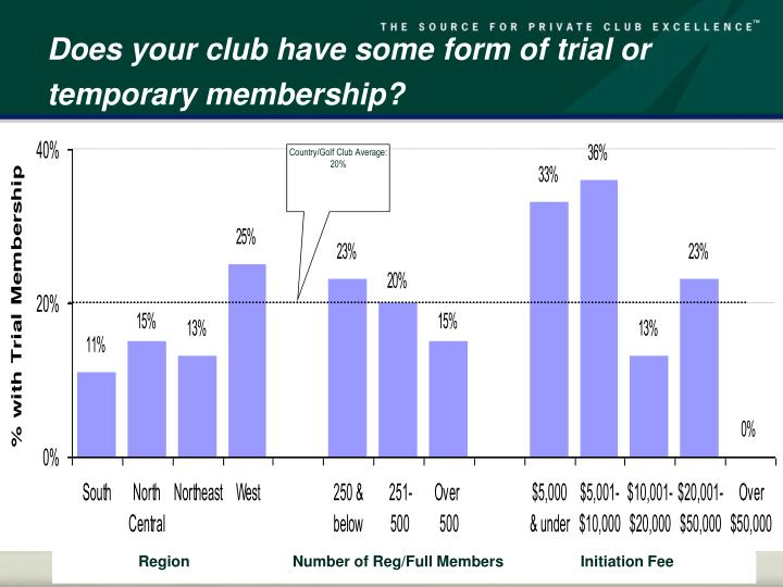 Does your club have some form of trial or temporary membership?