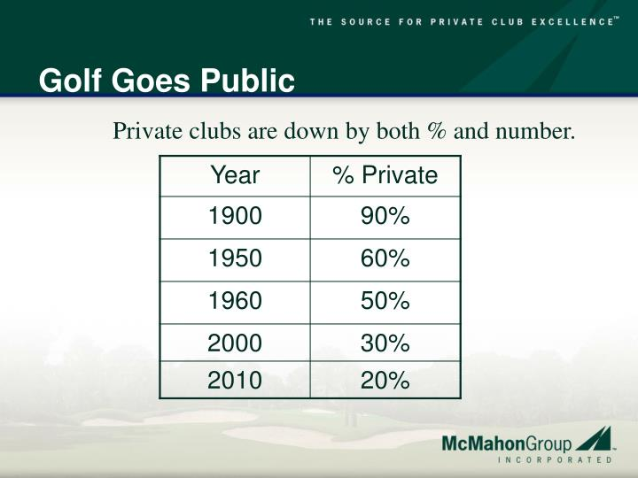 Golf Goes Public