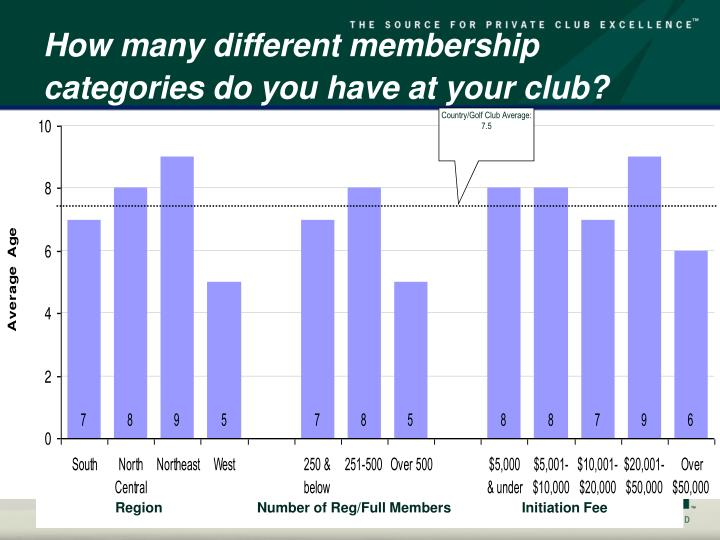 How many different membership categories do you have at your club?