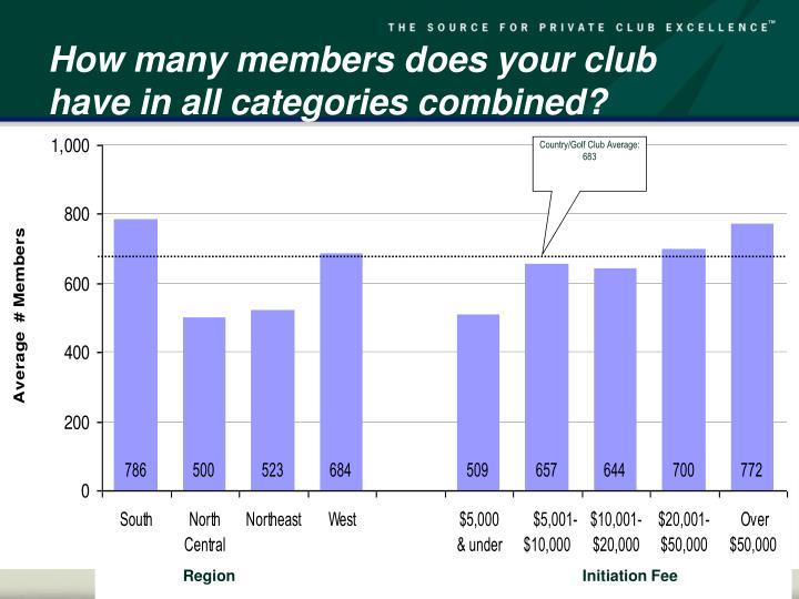 Country/Golf Club Average:  683
