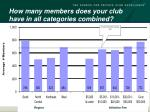 how many members does your club have in all categories combined