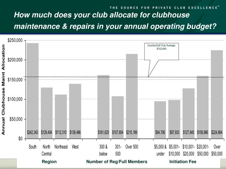 How much does your club allocate for clubhouse maintenance & repairs in your annual operating budget?