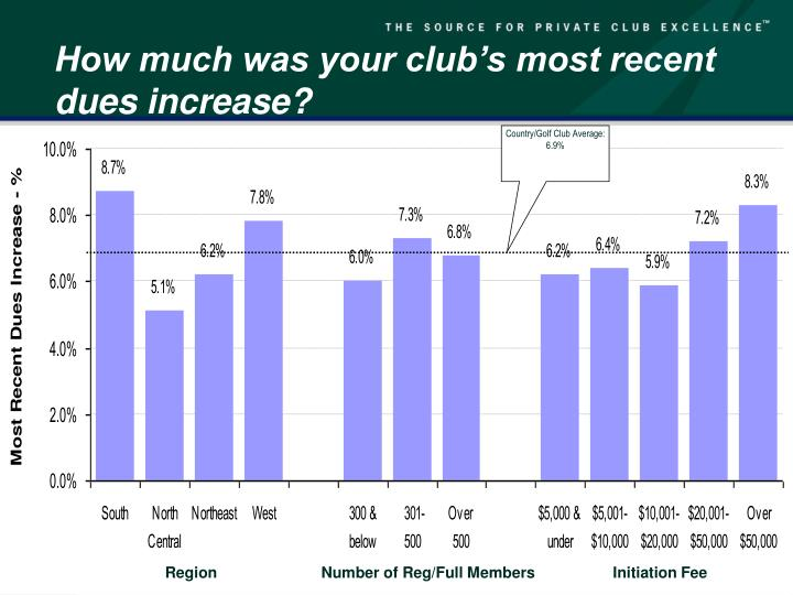 How much was your club's most recent dues increase?