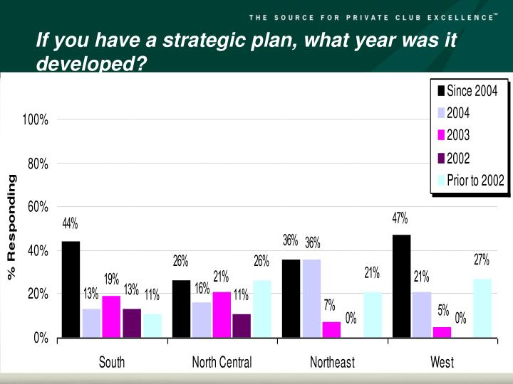 If you have a strategic plan, what year was it developed?