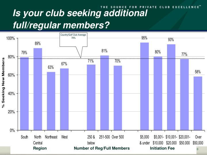 Is your club seeking additional full/regular members?