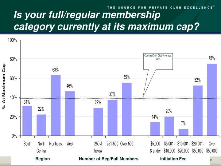 Is your full/regular membership category currently at its maximum cap?