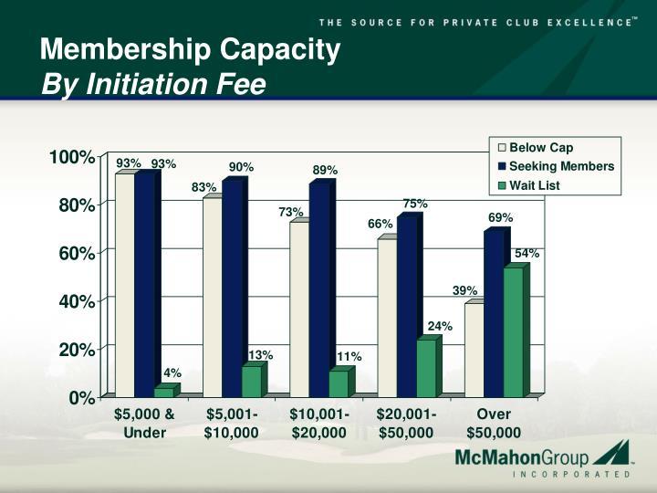 Membership Capacity