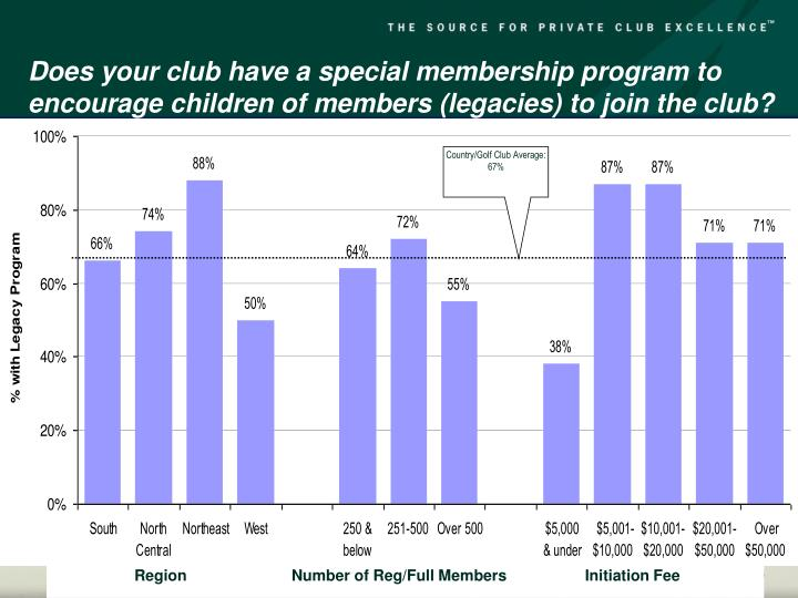 Does your club have a special membership program to encourage children of members (legacies) to join the club?