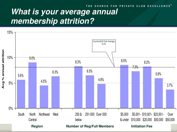 What is your average annual membership attrition?