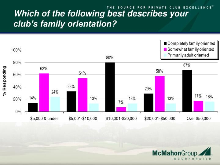 Which of the following best describes your club's family orientation?