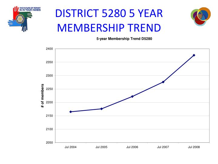 DISTRICT 5280 5 YEAR