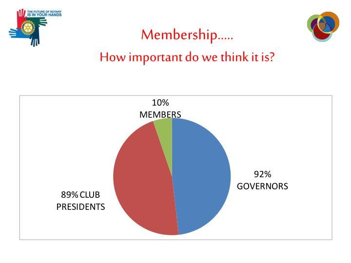 Membership…..