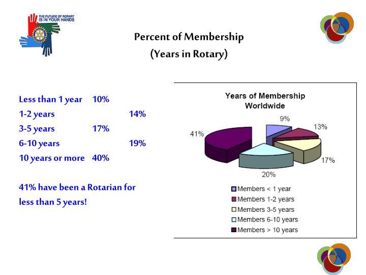 Percent of Membership