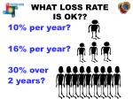 what loss rate is ok