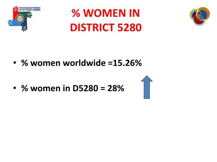 % WOMEN IN