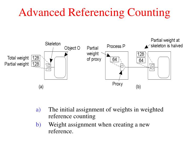 Advanced Referencing Counting