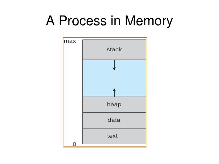 A Process in Memory
