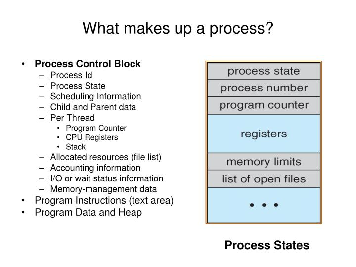 What makes up a process?