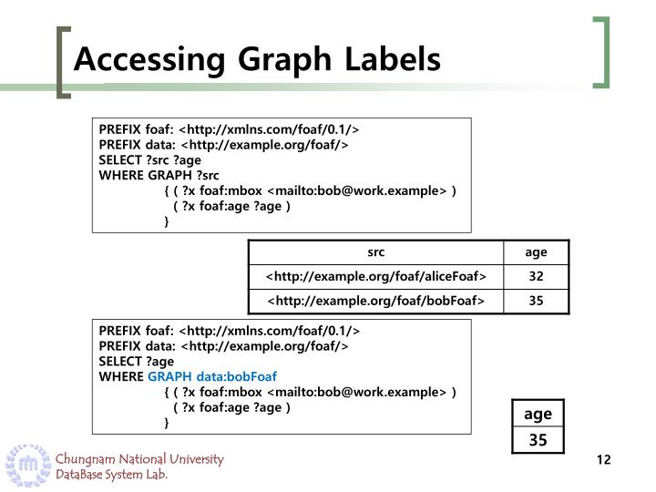 Accessing Graph Labels