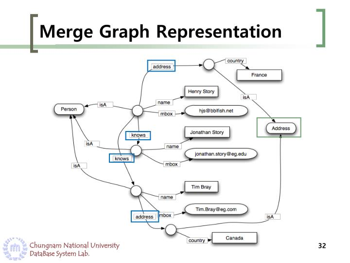 Merge Graph Representation