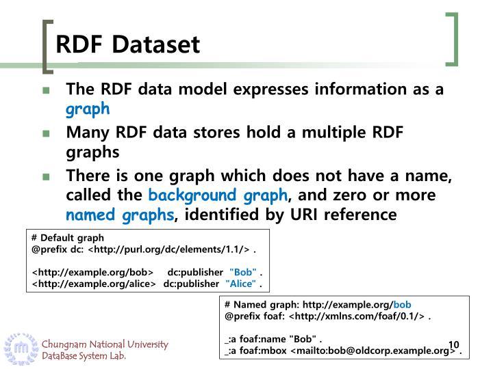 RDF Dataset