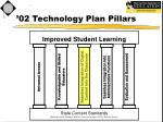 02 technology plan pillars3