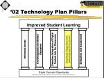02 technology plan pillars4