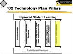 02 technology plan pillars5