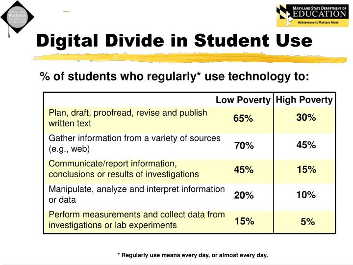 Digital Divide in Student Use