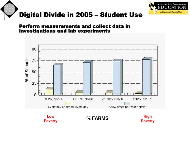 Digital Divide in 2005 – Student Use