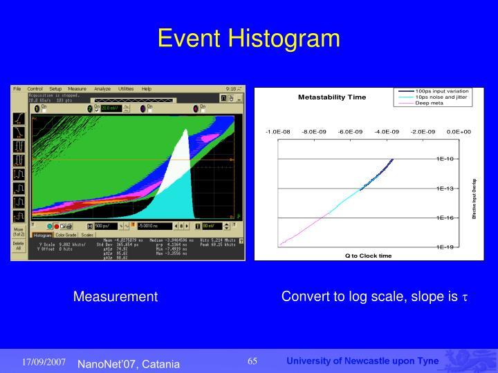 Event Histogram