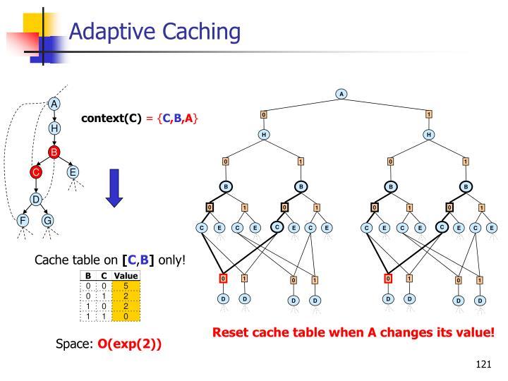 Adaptive Caching