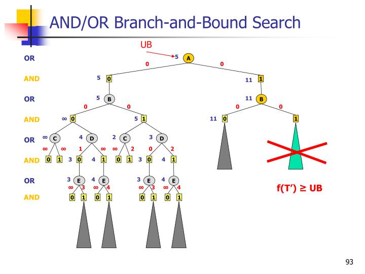 AND/OR Branch-and-Bound Search
